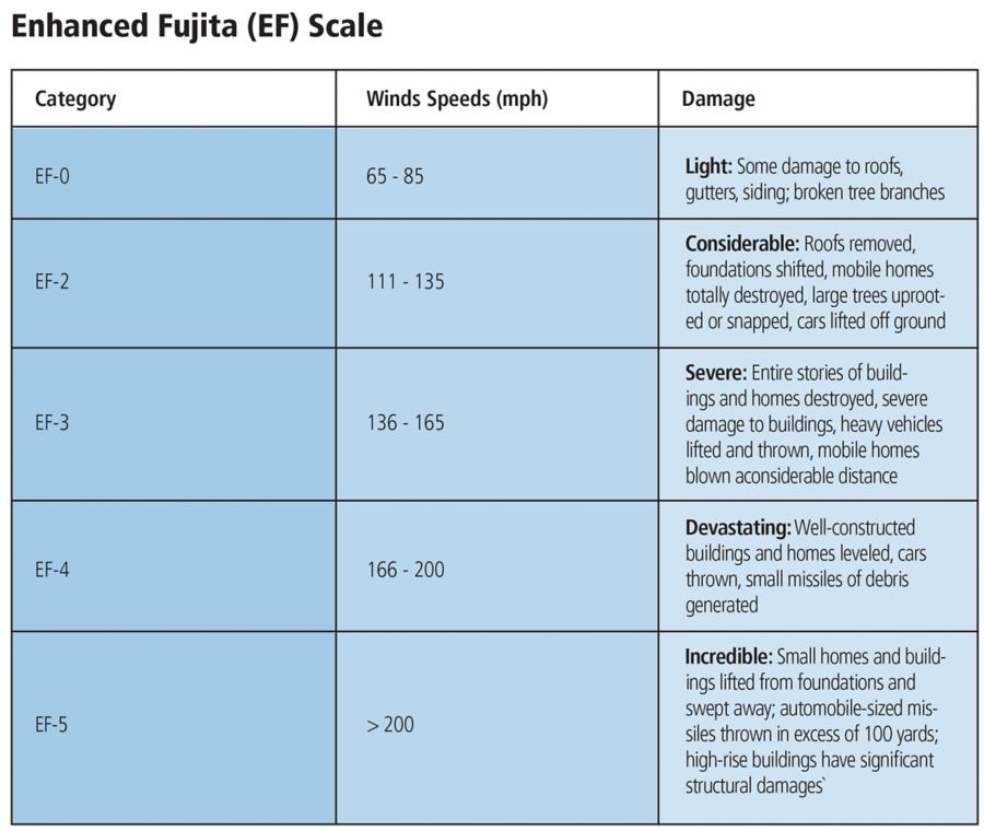 Enhanced Fujita Scale