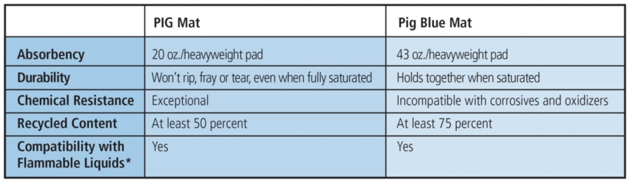 PIG Mat Comparison Chart