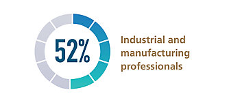Industrial and manufacturing sectors made up 52% of the survey's 335 respondents