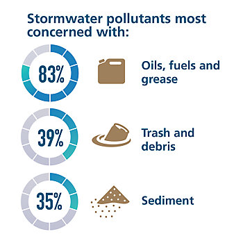 Stormwater pollutants most concerned with are oils 83% trash 39% and sediment 35%