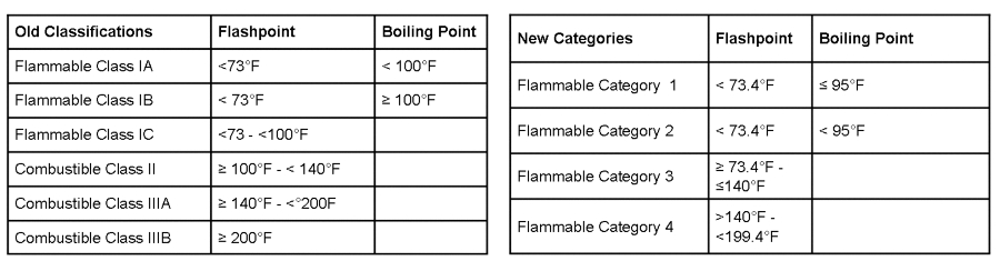 Flammable Category Updates Expert Advice