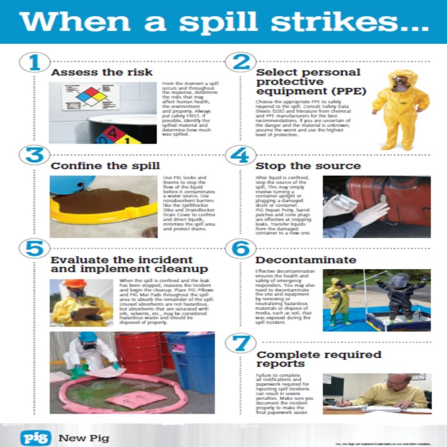 Spill Response Preparedness Checklist Expert Advice